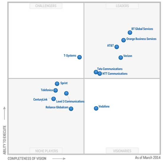 Figure 1.Magic Quadrant for Global Network Service Providers